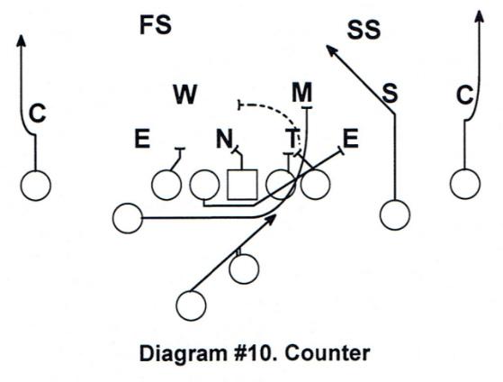 Diagram #1- RPO Game