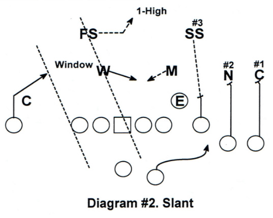 Diagram #2 RPO Game