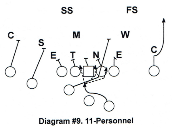 Diagram #9 RPO Game