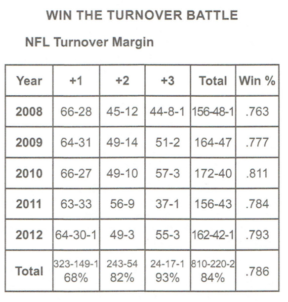 Win the Turnover Battle