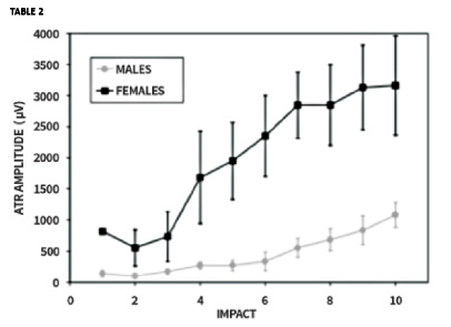 Triple Jumpers – Different Characteristics Between Male and Female
