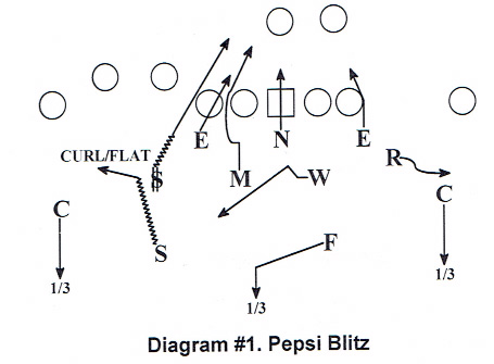 Blitz Package From The 3 4 Defense Article Coaches Insider