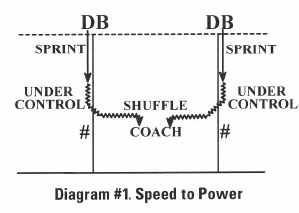 Diagram #1 Speed to Power