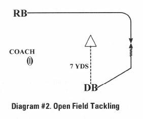 Diagram #2 Open Field Tackling