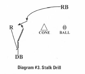 Diagram #3 Stalk Drill