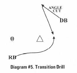 Diagram #5 Transition Drill