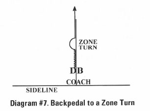 Diagram #7 Backpedal to a Zone Turn