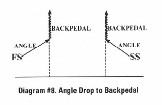 Diagram #8 Angle Drop to Backpedal