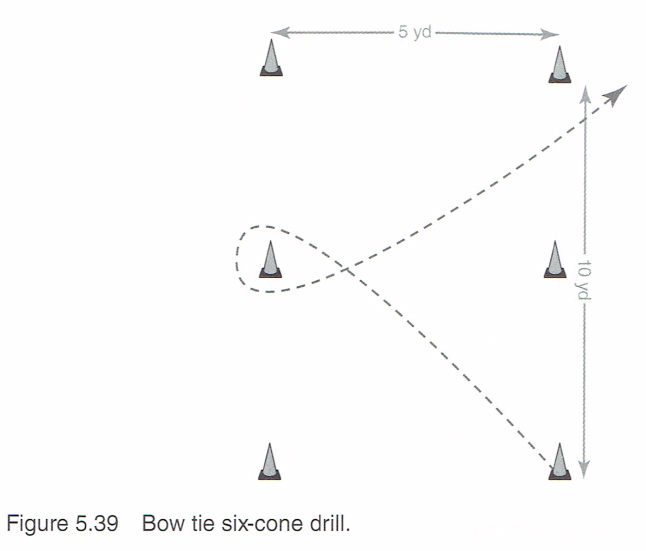 Offensive Specific Agility Drills [ARTICLE] – Coaches Insider